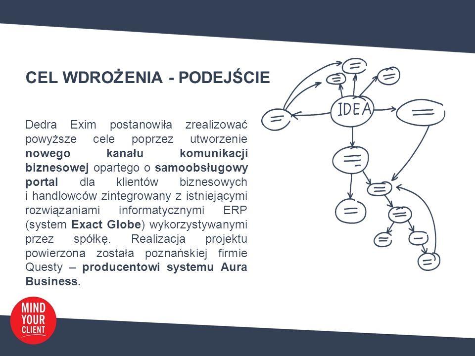 CEL WDROŻENIA - PODEJŚCIE Dedra Exim postanowiła zrealizować powyższe cele poprzez utworzenie nowego kanału komunikacji biznesowej opartego o samoobsługowy portal dla klientów biznesowych i handlowców zintegrowany z istniejącymi rozwiązaniami informatycznymi ERP (system Exact Globe) wykorzystywanymi przez spółkę.