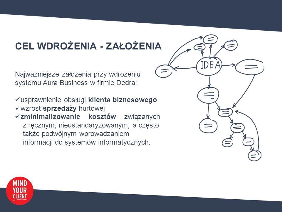 CEL WDROŻENIA - ZAŁOŻENIA Najważniejsze założenia przy wdrożeniu systemu Aura Business w firmie Dedra: usprawnienie obsługi klienta biznesowego wzrost sprzedaży hurtowej zminimalizowanie kosztów związanych z ręcznym, nieustandaryzowanym, a często także podwójnym wprowadzaniem informacji do systemów informatycznych.