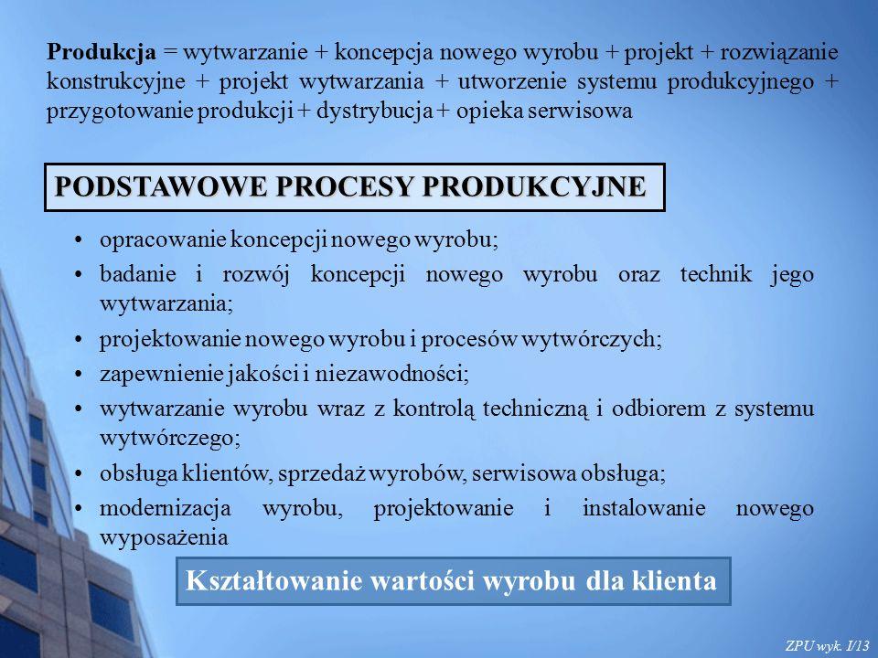 ZPU wyk. I/13 Produkcja = wytwarzanie + koncepcja nowego wyrobu + projekt + rozwiązanie konstrukcyjne + projekt wytwarzania + utworzenie systemu produ