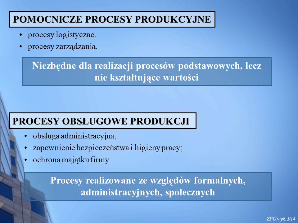 ZPU wyk. I/14 POMOCNICZE PROCESY PRODUKCYJNE procesy logistyczne, procesy zarządzania. Niezbędne dla realizacji procesów podstawowych, lecz nie kształ