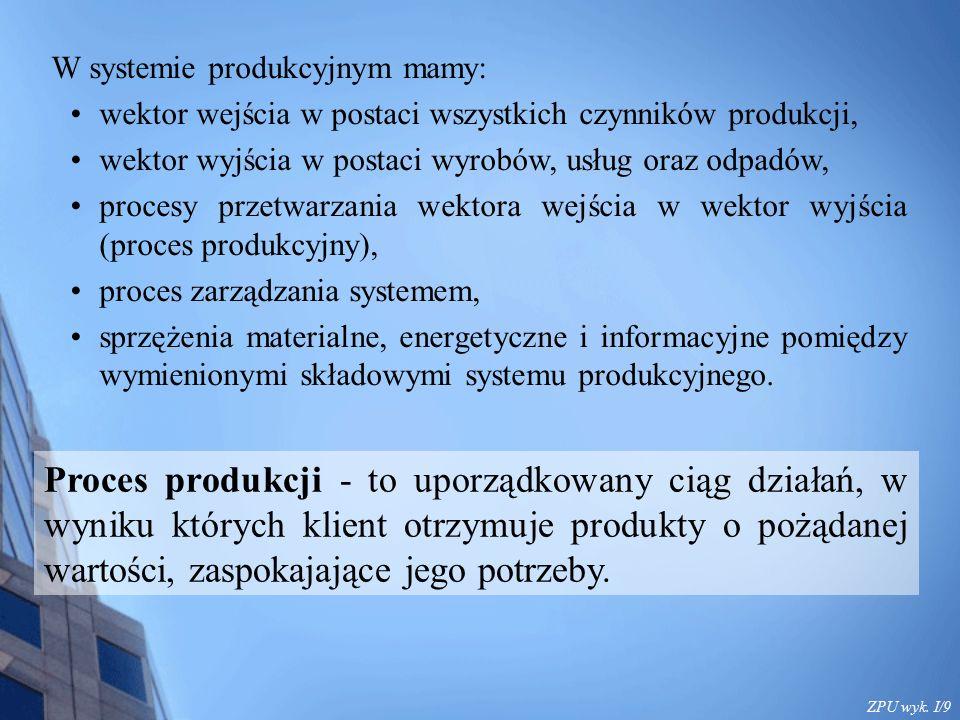 ZPU wyk. I/9 Proces produkcji - to uporządkowany ciąg działań, w wyniku których klient otrzymuje produkty o pożądanej wartości, zaspokajające jego pot