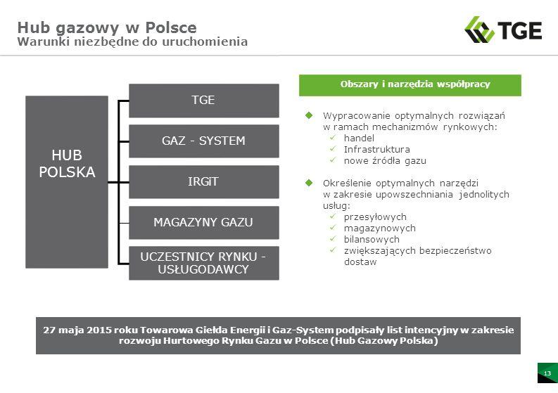Hub gazowy w Polsce Warunki niezbędne do uruchomienia TGE GAZ - SYSTEM IRGiT MAGAZYNY GAZU UCZESTNICY RYNKU - USŁUGODAWCY Wypracowanie optymalnych rozwiązań w ramach mechanizmów rynkowych: handel Infrastruktura nowe źródła gazu Określenie optymalnych narzędzi w zakresie upowszechniania jednolitych usług: przesyłowych magazynowych bilansowych zwiększających bezpieczeństwo dostaw Obszary i narzędzia współpracy HUB POLSKA 27 maja 2015 roku Towarowa Giełda Energii i Gaz-System podpisały list intencyjny w zakresie rozwoju Hurtowego Rynku Gazu w Polsce (Hub Gazowy Polska) 13