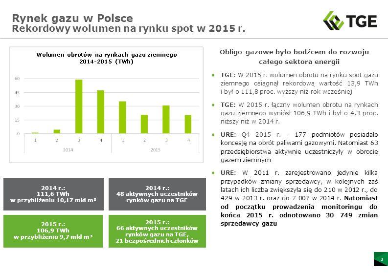 Rynek gazu w Polsce Rekordowy wolumen na rynku spot w 2015 r.