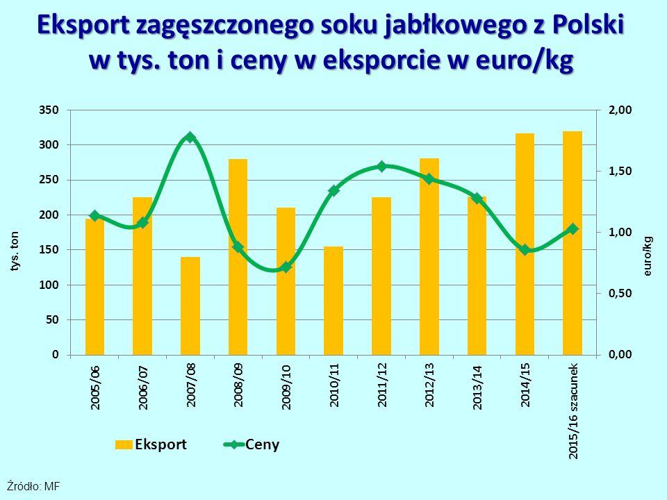 Eksport zagęszczonego soku jabłkowego z Polski w tys. ton i ceny w eksporcie w euro/kg Źródło: MF