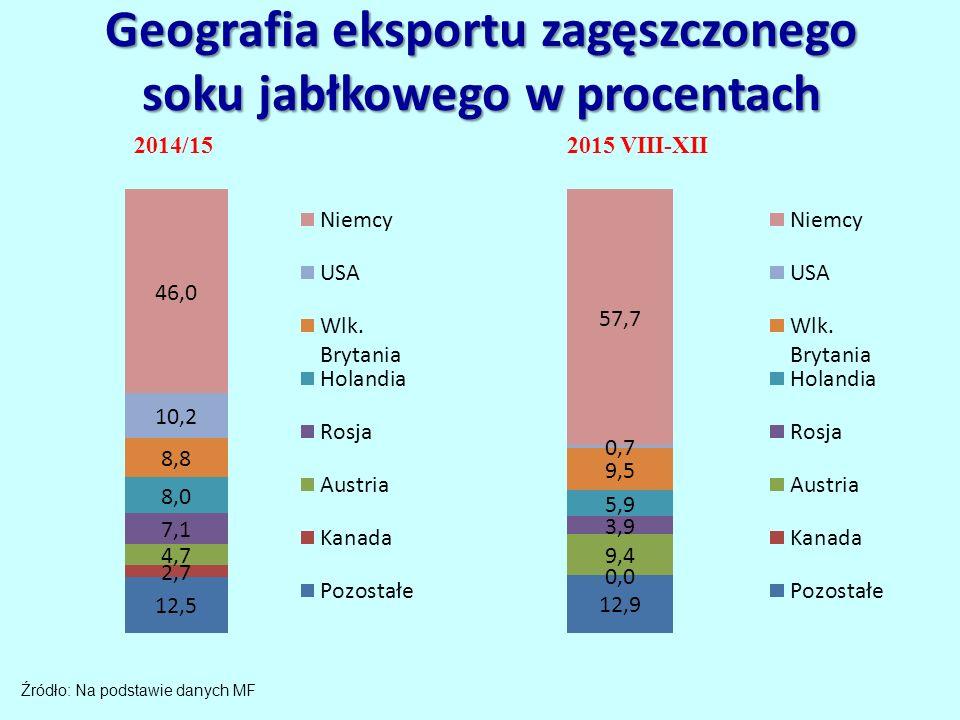 Geografia eksportu zagęszczonego soku jabłkowego w procentach Źródło: Na podstawie danych MF 2014/15 2015 VIII-XII