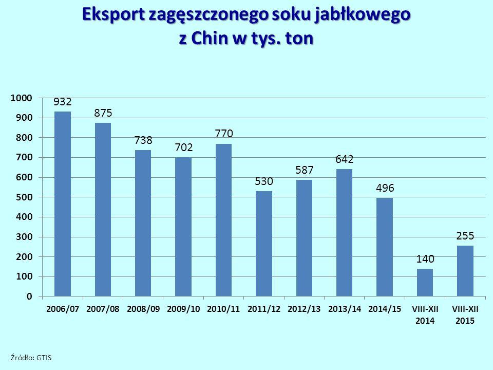 Eksport zagęszczonego soku jabłkowego z Chin w tys. ton Źródło: GTIS
