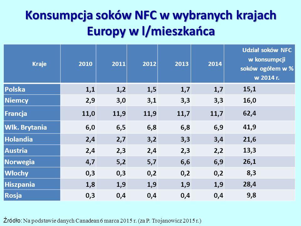 Konsumpcja soków NFC w wybranych krajach Europy w l/mieszkańca Kraje20102011201220132014 Udział soków NFC w konsumpcji soków ogółem w % w 2014 r.