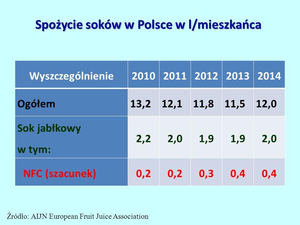 Spożycie soków w Polsce w l/mieszkańca Wyszczególnienie20102011201220132014 Ogółem13,212,111,811,512,0 Sok jabłkowy w tym: 2,22,01,9 2,0 NFC (szacunek)0,2 0,30,4 Źródło: AIJN European Fruit Juice Association