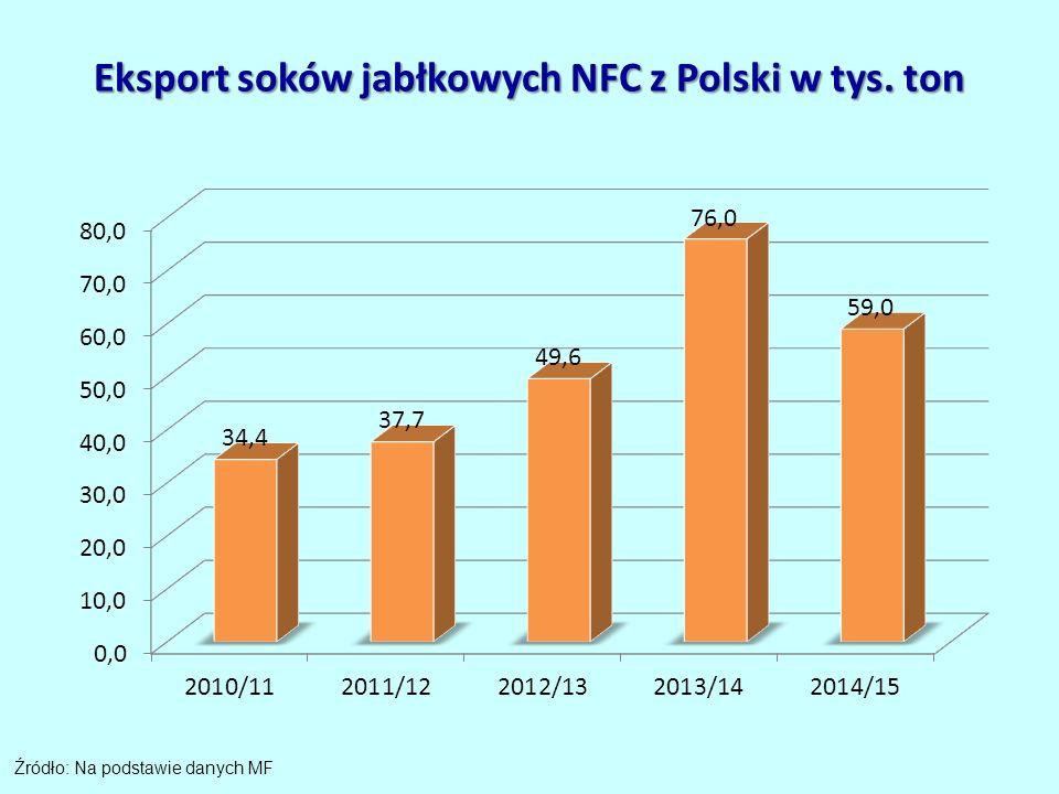 Eksport soków jabłkowych NFC z Polski w tys. ton Źródło: Na podstawie danych MF