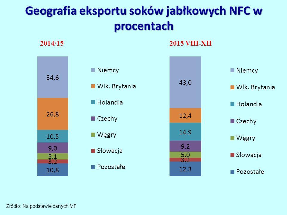 Geografia eksportu soków jabłkowych NFC w procentach Źródło: Na podstawie danych MF 2014/15 2015 VIII-XII