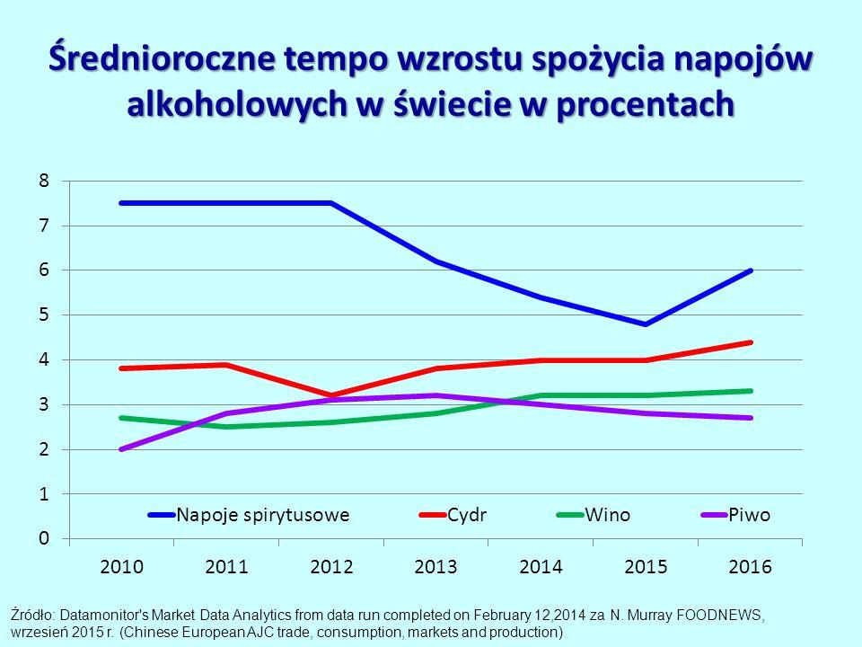 Średnioroczne tempo wzrostu spożycia napojów alkoholowych w świecie w procentach Źródło: Datamonitor s Market Data Analytics from data run completed on February 12,2014 za N.