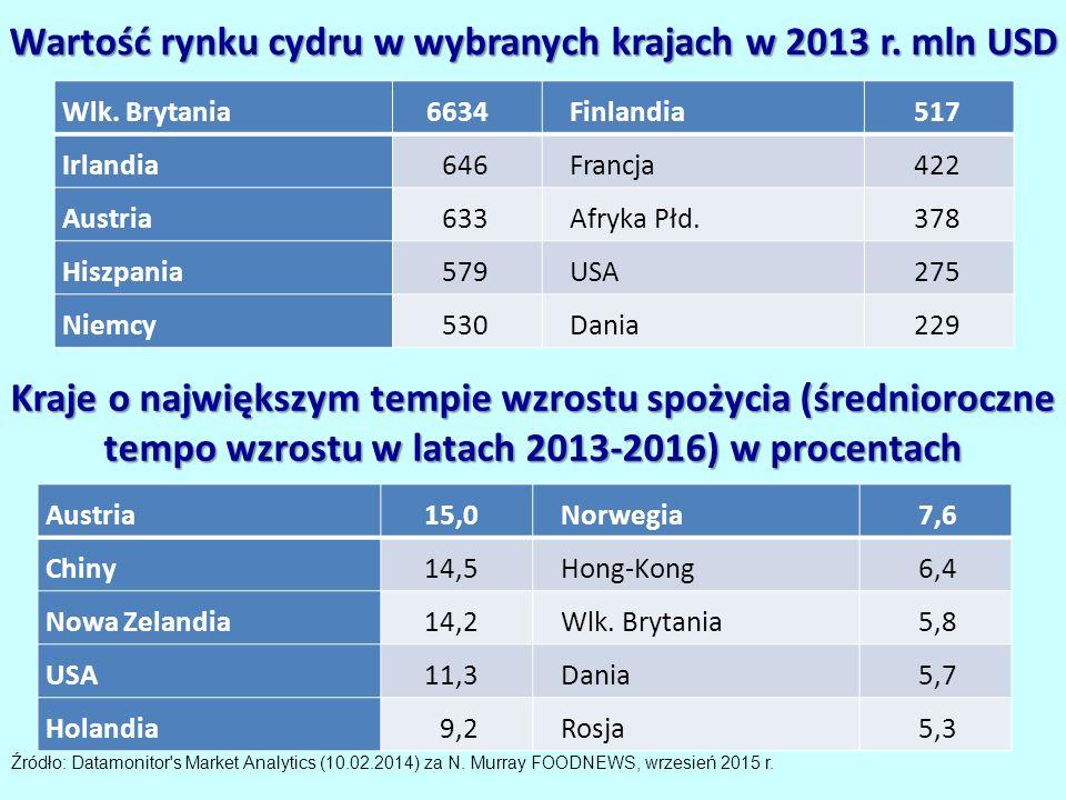 Wartość rynku cydru w wybranych krajach w 2013 r. mln USD Wlk.