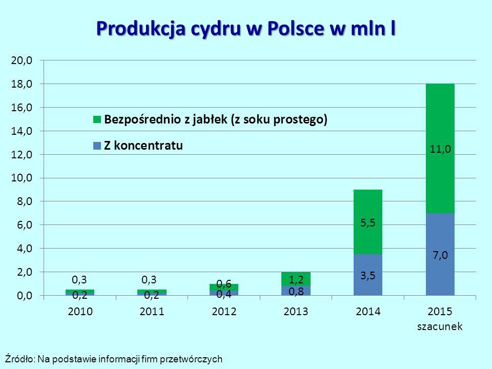 Produkcja cydru w Polsce w mln l Źródło: Na podstawie informacji firm przetwórczych