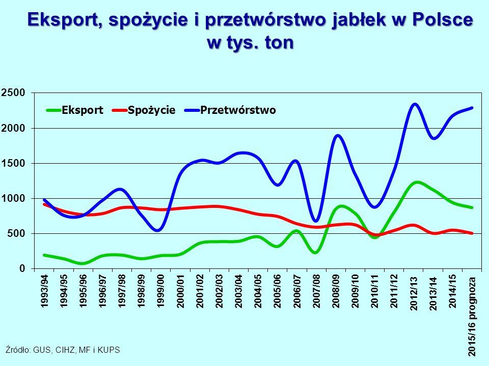 Eksport, spożycie i przetwórstwo jabłek w Polsce w tys. ton Źródło: GUS, CIHZ, MF i KUPS