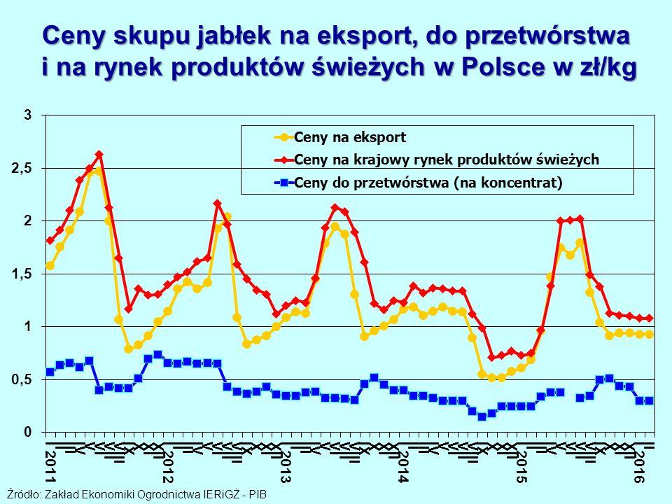 Ceny skupu jabłek na eksport, do przetwórstwa i na rynek produktów świeżych w Polsce w zł/kg Źródło: Zakład Ekonomiki Ogrodnictwa IERiGŻ - PIB