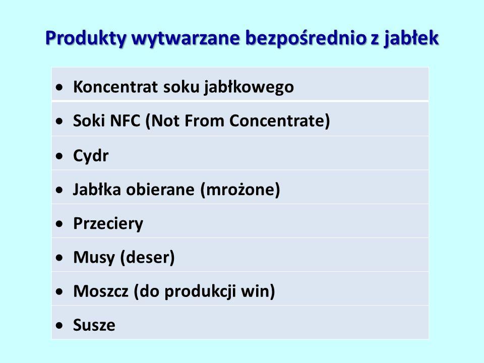 Produkty wytwarzane bezpośrednio z jabłek  Koncentrat soku jabłkowego  Soki NFC (Not From Concentrate)  Cydr  Jabłka obierane (mrożone)  Przeciery  Musy (deser)  Moszcz (do produkcji win)  Susze