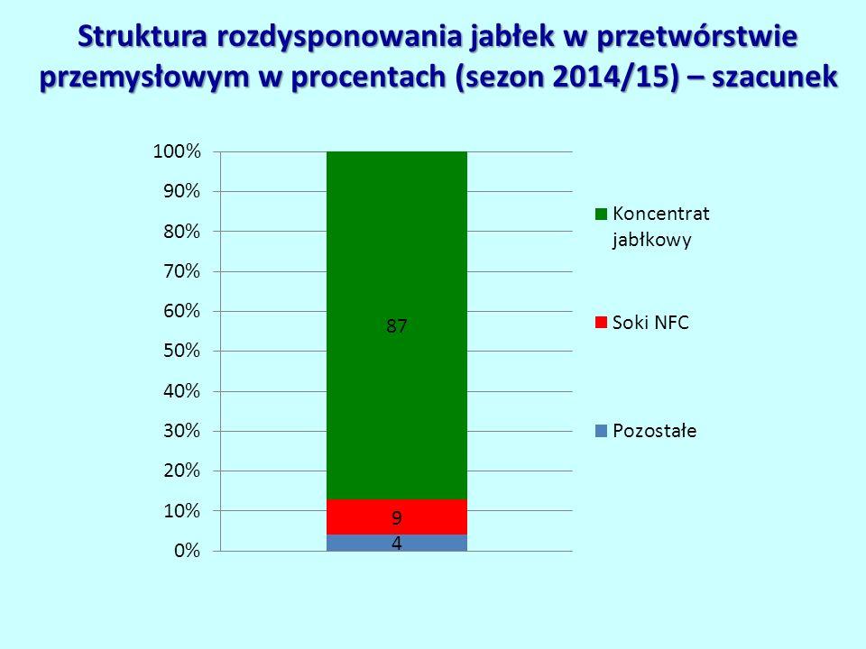 Struktura rozdysponowania jabłek w przetwórstwie przemysłowym w procentach (sezon 2014/15) – szacunek