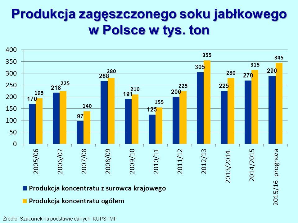 Produkcja zagęszczonego soku jabłkowego w Polsce w tys.