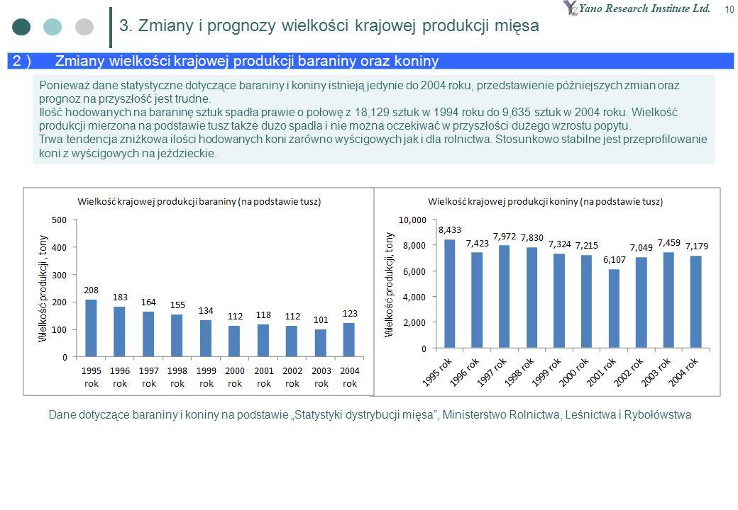 Yano Research Institute Ltd. 10 2 ) Zmiany wielkości krajowej produkcji baraniny oraz koniny 3.