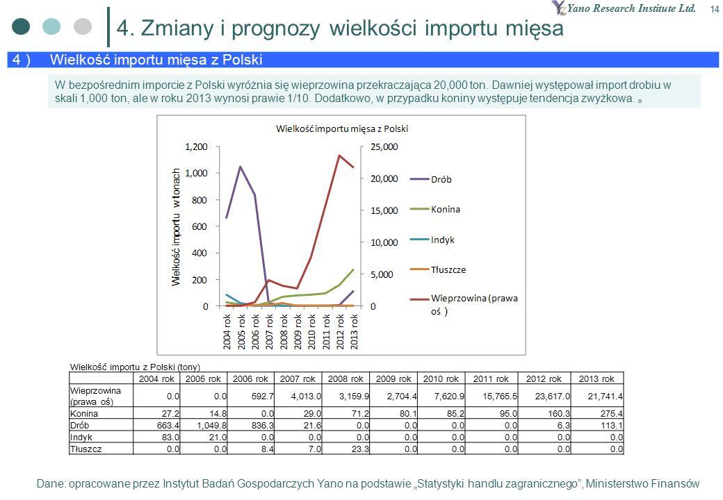 Yano Research Institute Ltd. 14 4 ) Wielkość importu mięsa z Polski 4.