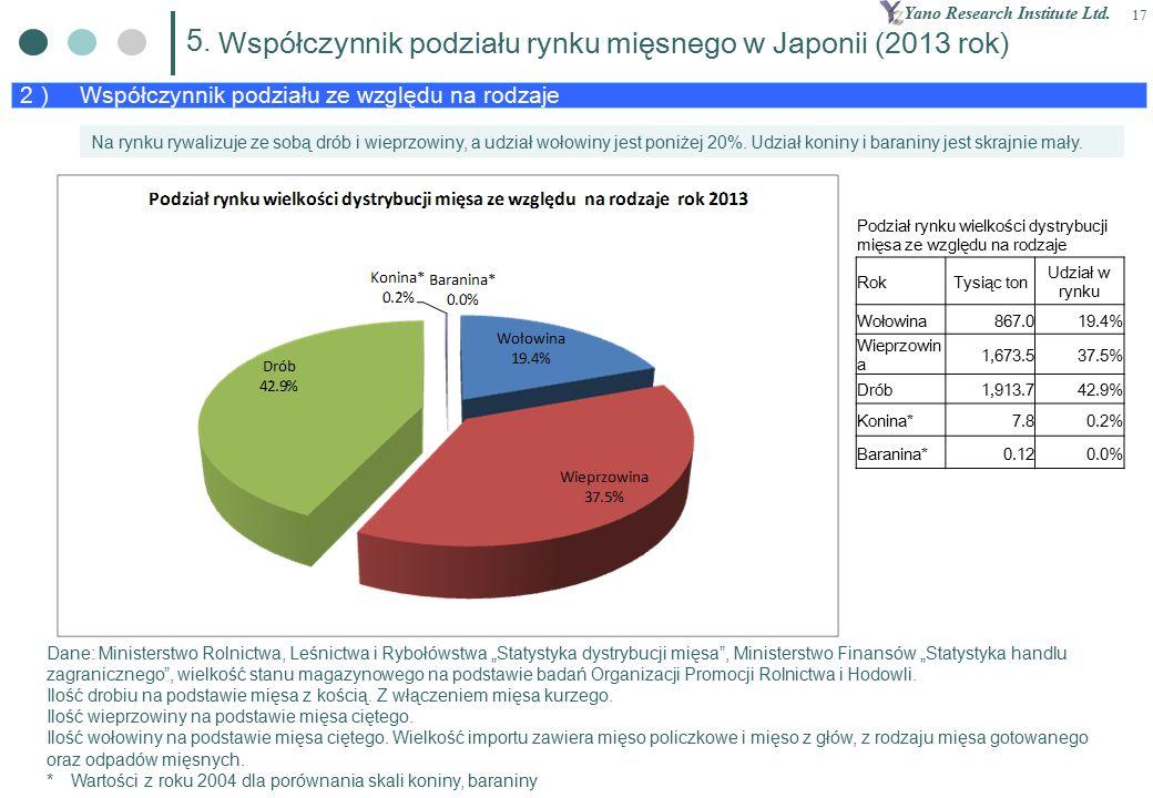 Yano Research Institute Ltd. 17 2 ) Współczynnik podziału ze względu na rodzaje 5.