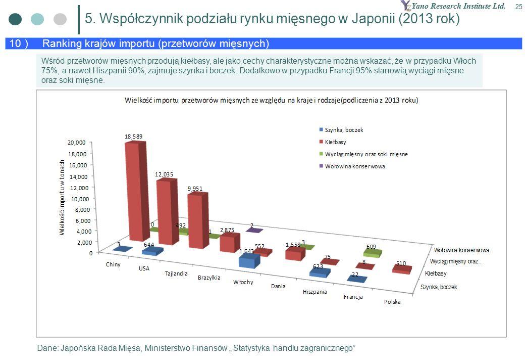 Yano Research Institute Ltd. 25 10 ) Ranking krajów importu (przetworów mięsnych) 5.