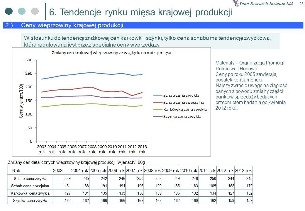 Yano Research Institute Ltd. 28 2 ) Ceny wieprzowiny krajowej produkcji 6.