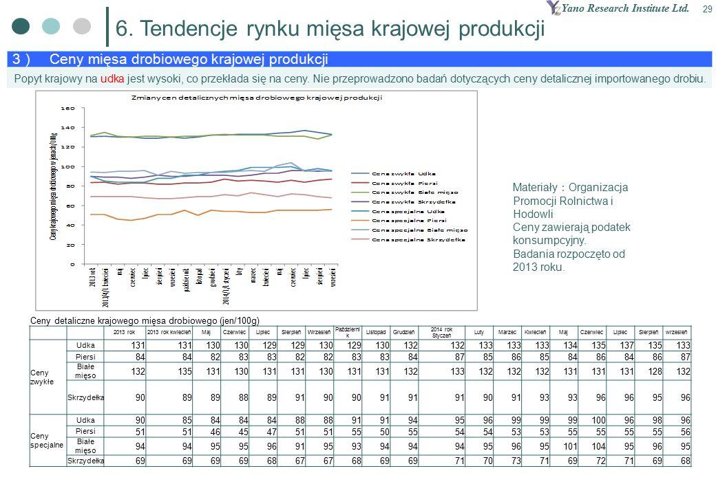 Yano Research Institute Ltd. 29 3 ) Ceny mięsa drobiowego krajowej produkcji 6.