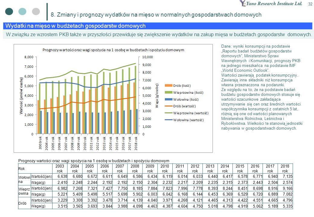 Yano Research Institute Ltd. 32 Wydatki na mięso w budżetach gospodarstw domowych 8.