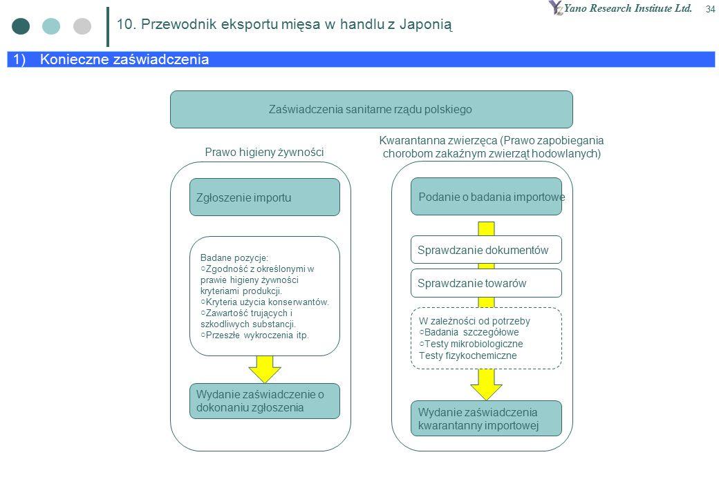 Yano Research Institute Ltd. 34 1) Konieczne zaświadczenia 10.