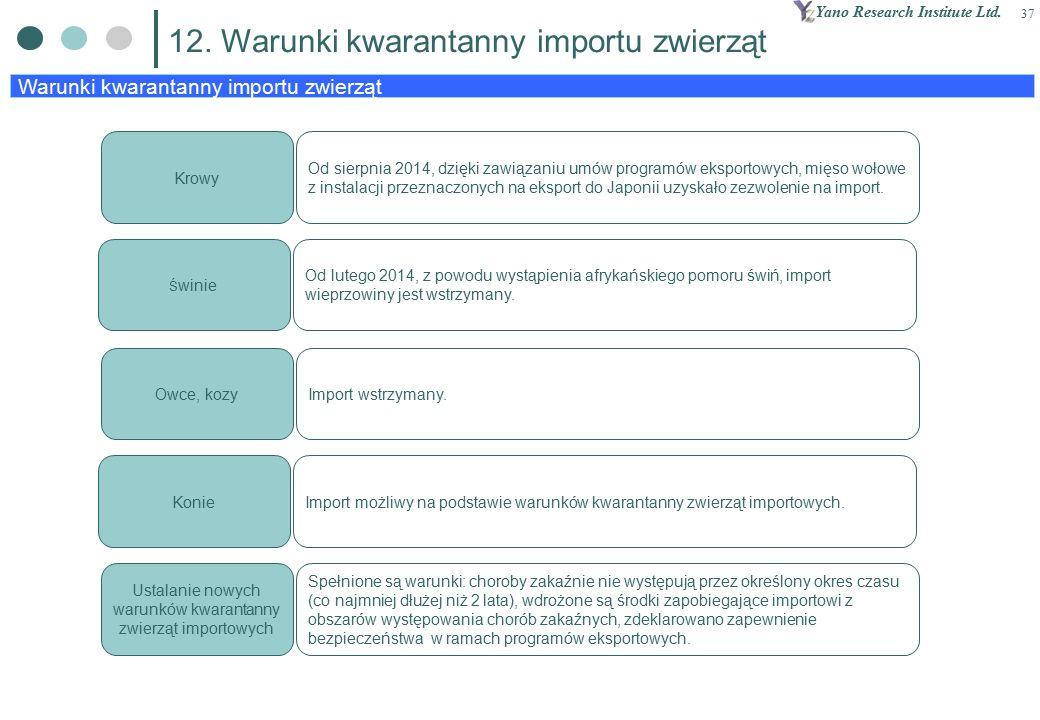 Yano Research Institute Ltd. 37 Warunki kwarantanny importu zwierząt 12.