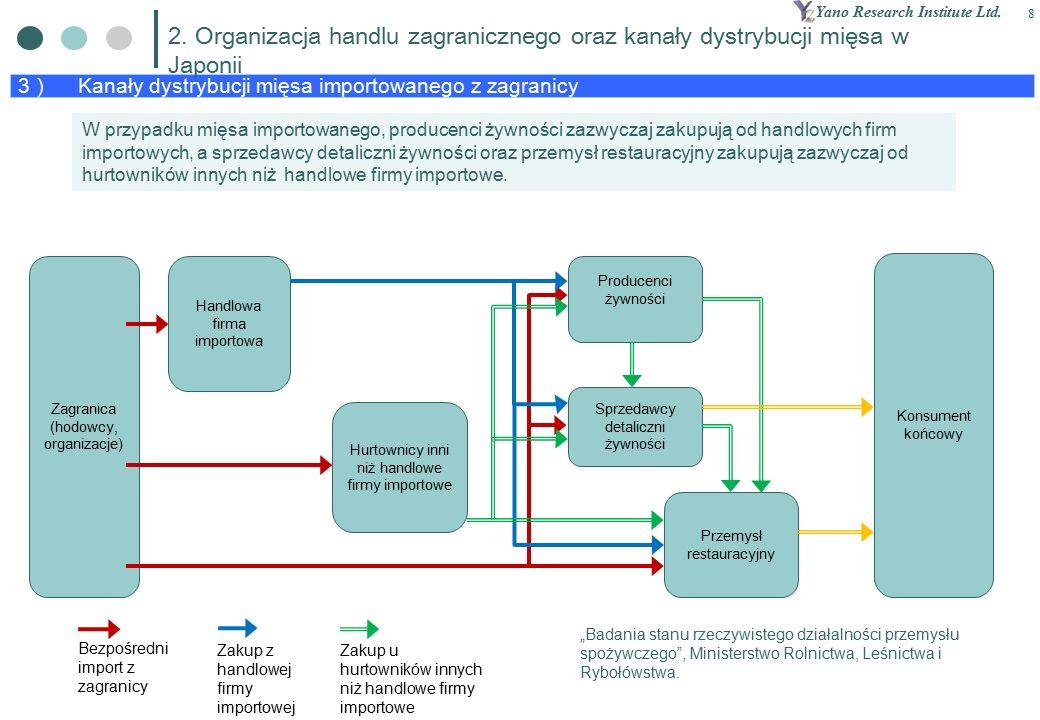 Yano Research Institute Ltd. 8 3 ) Kanały dystrybucji mięsa importowanego z zagranicy 2.