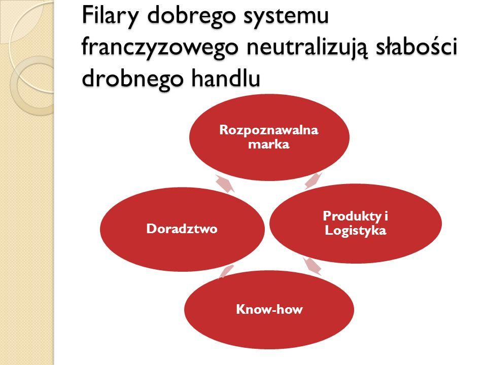 Filary dobrego systemu franczyzowego neutralizują słabości drobnego handlu Rozpoznawalna marka Produkty i Logistyka Know-how Doradztwo