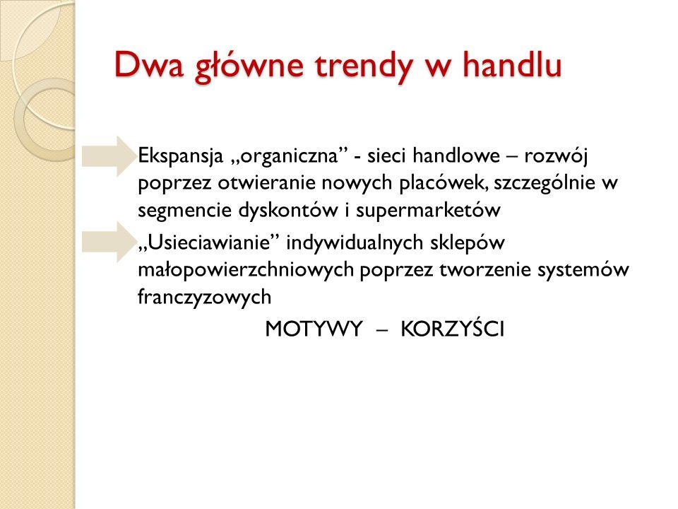 Liczba systemów franczyzowych w Polsce Ok. 75% systemów franczyzowych ma pochodzenie polskie.