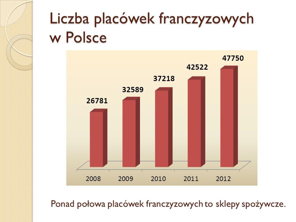 Liczba placówek franczyzowych w Polsce Ponad połowa placówek franczyzowych to sklepy spożywcze.