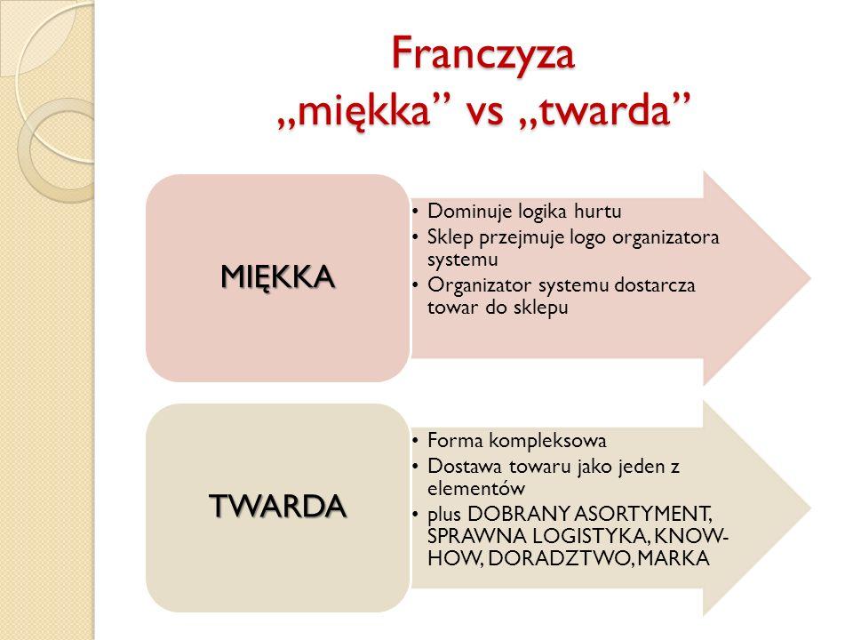 """Franczyza """"miękka vs """"twarda Dominuje logika hurtu Sklep przejmuje logo organizatora systemu Organizator systemu dostarcza towar do sklepu MIĘKKA Forma kompleksowa Dostawa towaru jako jeden z elementów plus DOBRANY ASORTYMENT, SPRAWNA LOGISTYKA, KNOW- HOW, DORADZTWO, MARKA TWARDA"""