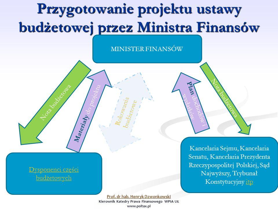Przygotowanie projektu ustawy budżetowej przez Ministra Finansów MINISTER FINANSÓW Dysponenci części budżetowych Kancelaria Sejmu, Kancelaria Senatu,