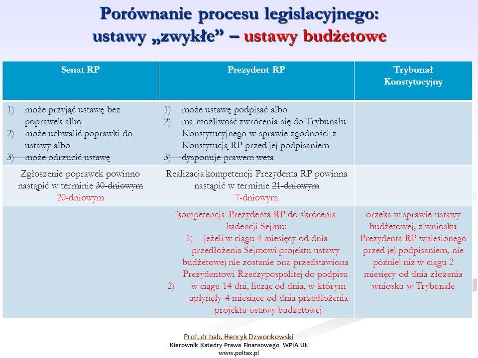 """Porównanie procesu legislacyjnego: ustawy """"zwykłe – ustawy budżetowe Senat RPPrezydent RPTrybunał Konstytucyjny 1)może przyjąć ustawę bez poprawek albo 2)może uchwalić poprawki do ustawy albo 3)może odrzucić ustawę 1)może ustawę podpisać albo 2)ma możliwość zwrócenia się do Trybunału Konstytucyjnego w sprawie zgodności z Konstytucją RP przed jej podpisaniem 3)dysponuje prawem weta Zgłoszenie poprawek powinno nastąpić w terminie 30-dniowym 20-dniowym Realizacja kompetencji Prezydenta RP powinna nastąpić w terminie 21-dniowym 7-dniowym kompetencja Prezydenta RP do skrócenia kadencji Sejmu: 1)jeżeli w ciągu 4 miesięcy od dnia przedłożenia Sejmowi projektu ustawy budżetowej nie zostanie ona przedstawiona Prezydentowi Rzeczypospolitej do podpisu 2)w ciągu 14 dni, licząc od dnia, w którym upłynęły 4 miesiące od dnia przedłożenia projektu ustawy budżetowej orzeka w sprawie ustawy budżetowej, z wniosku Prezydenta RP wniesionego przed jej podpisaniem, nie później niż w ciągu 2 miesięcy od dnia złożenia wniosku w Trybunale Prof."""