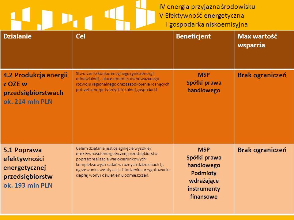 DziałanieCelBeneficjentMax wartość wsparcia 4.2 Produkcja energii z OZE w przedsiębiorstwach ok.