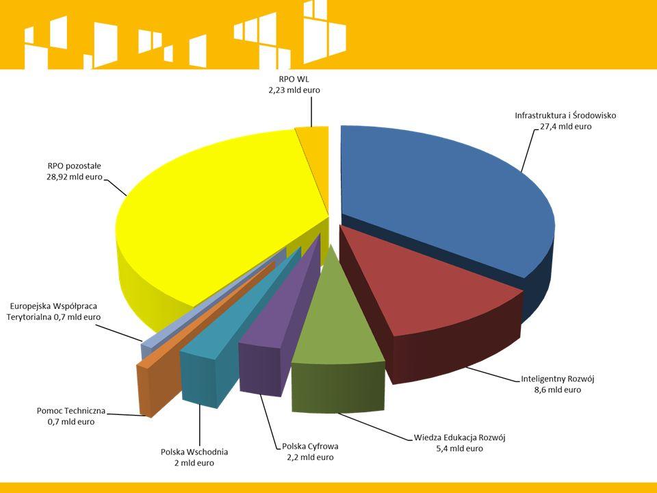 4 Europejski Fundusz Rozwoju Regionalnego 1,6 mld EURO Inwestycje infrastrukturalne UMWL, DEPARTAMENT WDRAŻANIA EFRR LUBELSKA AGENCJA WSPIERANIA PRZEDSIĘBIORCZOŚCI W LUBLINIE Europejski Fundusz Społeczny 0,6 mld EURO Wsparcie zatrudnienia, podnoszenie kompetencji, pomoc osobom wykluczonym UMWL, DEPARTAMENT WDRAŻANIA EFS WOJEWÓDZKI URZĄD PRACY RPO WL 2014-2020 2,23 mld EURO