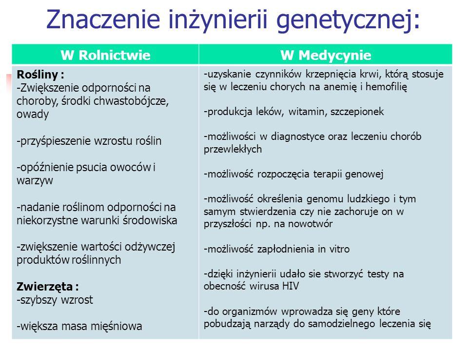 W RolnictwieW Medycynie Rośliny : -Zwiększenie odporności na choroby, środki chwastobójcze, owady -przyśpieszenie wzrostu roślin -opóźnienie psucia ow