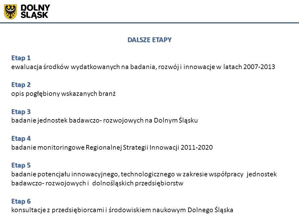 DALSZE ETAPY Etap 1 ewaluacja środków wydatkowanych na badania, rozwój i innowacje w latach 2007-2013 Etap 2 opis pogłębiony wskazanych branż Etap 3 badanie jednostek badawczo- rozwojowych na Dolnym Śląsku Etap 4 badanie monitoringowe Regionalnej Strategii Innowacji 2011-2020 Etap 5 badanie potencjału innowacyjnego, technologicznego w zakresie współpracy jednostek badawczo- rozwojowych i dolnośląskich przedsiębiorstw Etap 6 konsultacje z przedsiębiorcami i środowiskiem naukowym Dolnego Śląska