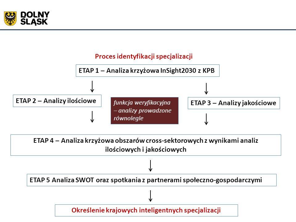 Określenie krajowych inteligentnych specjalizacji ETAP 1 – Analiza krzyżowa InSight2030 z KPB ETAP 2 – Analizy ilościowe ETAP 3 – Analizy jakościowe funkcja weryfikacyjna – analizy prowadzone równolegle ETAP 4 – Analiza krzyżowa obszarów cross-sektorowych z wynikami analiz ilościowych i jakościowych ETAP 5 Analiza SWOT oraz spotkania z partnerami społeczno-gospodarczymi Proces identyfikacji specjalizacji