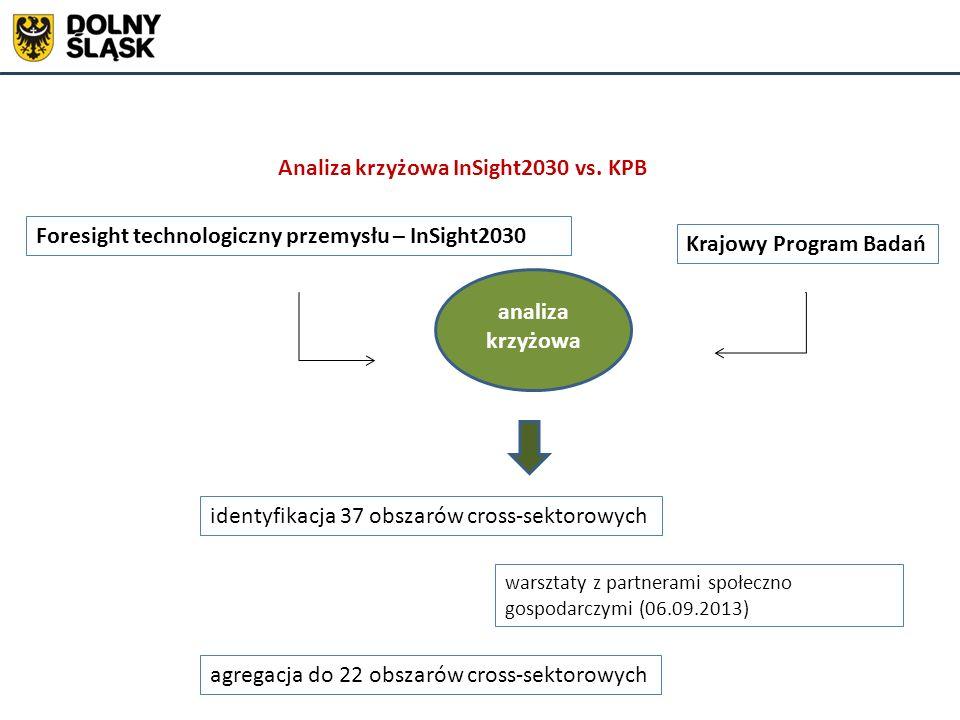 warsztaty z partnerami społeczno gospodarczymi (06.09.2013) Foresight technologiczny przemysłu – InSight2030 Krajowy Program Badań analiza krzyżowa id