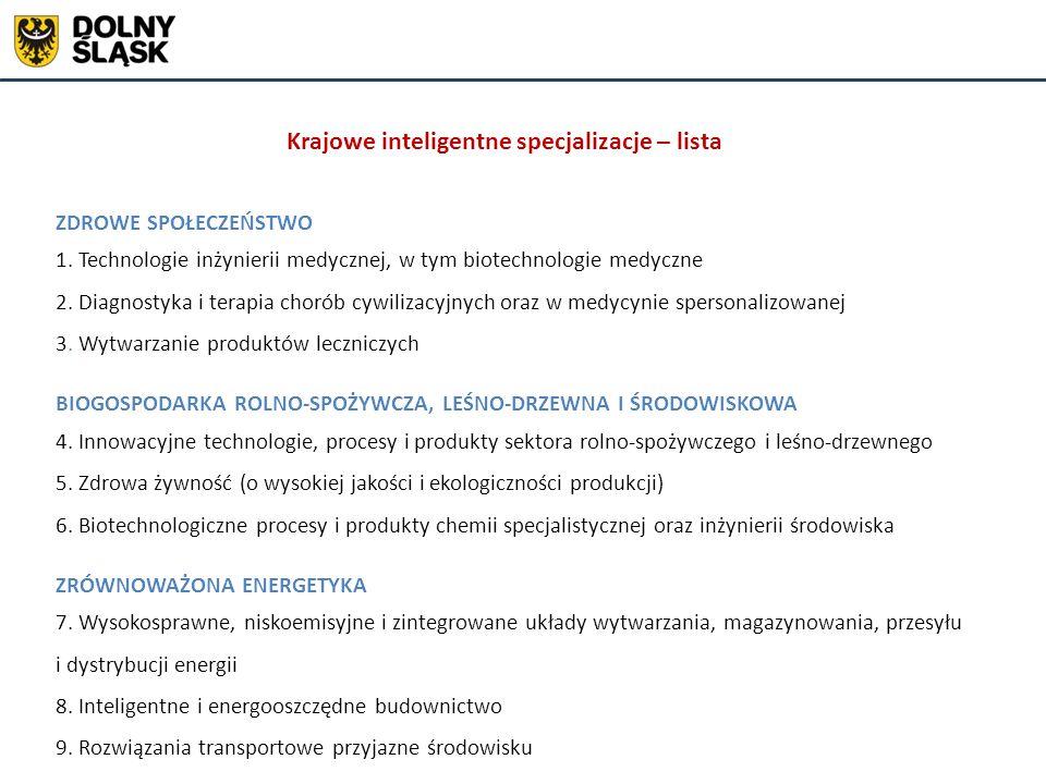 Krajowe inteligentne specjalizacje – lista ZDROWE SPOŁECZEŃSTWO 1. Technologie inżynierii medycznej, w tym biotechnologie medyczne 2. Diagnostyka i te