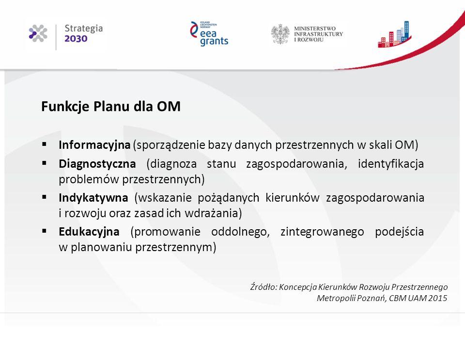 Funkcje Planu dla OM  Informacyjna (sporządzenie bazy danych przestrzennych w skali OM)  Diagnostyczna (diagnoza stanu zagospodarowania, identyfikacja problemów przestrzennych)  Indykatywna (wskazanie pożądanych kierunków zagospodarowania i rozwoju oraz zasad ich wdrażania)  Edukacyjna (promowanie oddolnego, zintegrowanego podejścia w planowaniu przestrzennym) Źródło: Koncepcja Kierunków Rozwoju Przestrzennego Metropolii Poznań, CBM UAM 2015