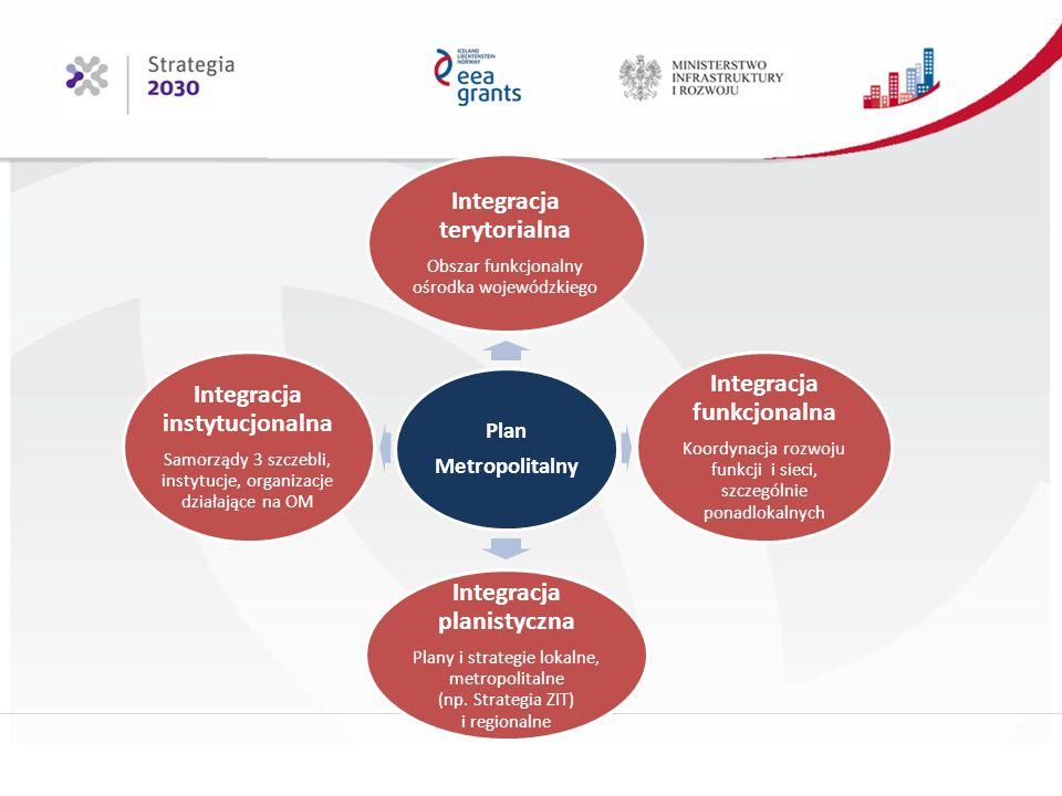 Plan Metropolitalny Integracja terytorialna Obszar funkcjonalny ośrodka wojewódzkiego Integracja funkcjonalna Koordynacja rozwoju funkcji i sieci, szczególnie ponadlokalnych Integracja planistyczna Plany i strategie lokalne, metropolitalne (np.