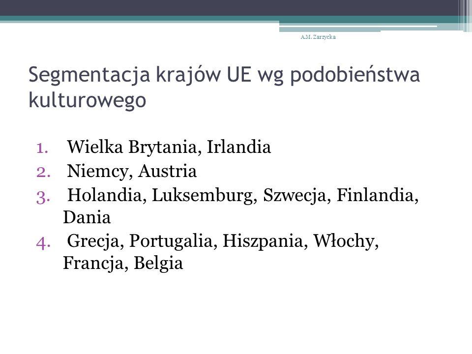 Segmentacja krajów UE wg podobieństwa kulturowego 1.