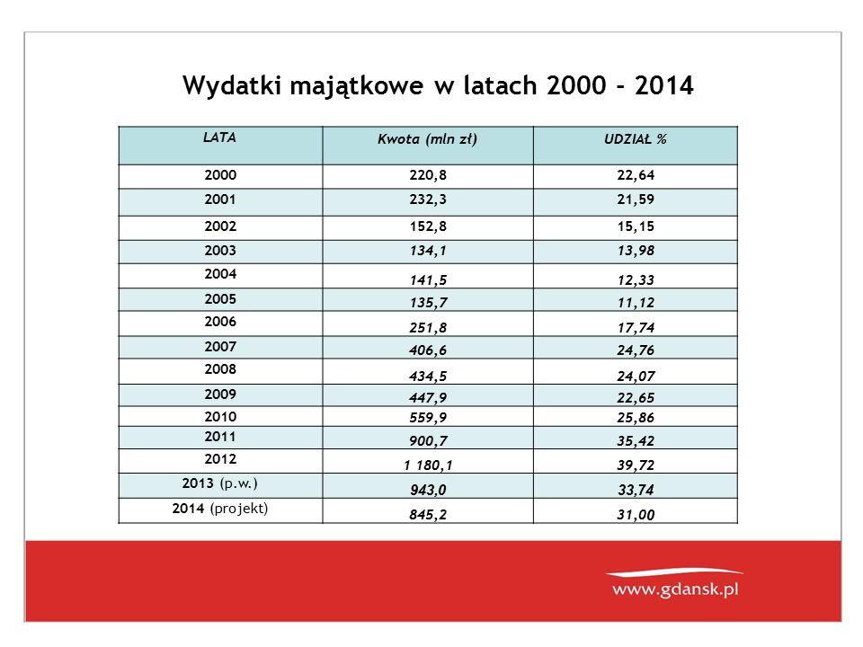 Wydatki majątkowe w latach 2000 - 201 4 LATA Kwota (mln zł)UDZIAŁ % 2000220,822,64 2001232,321,59 2002152,815,15 2003134,113,98 2004 141,512,33 2005 1
