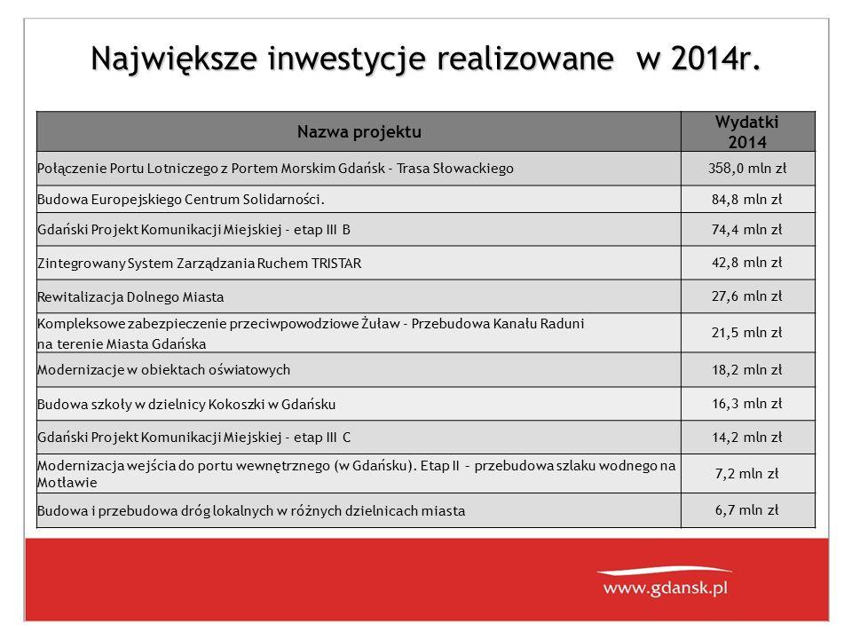 Największe inwestycje realizowane w 2014r. Nazwa projektu Wydatki 2014 Połączenie Portu Lotniczego z Portem Morskim Gdańsk - Trasa Słowackiego3 58,0 m
